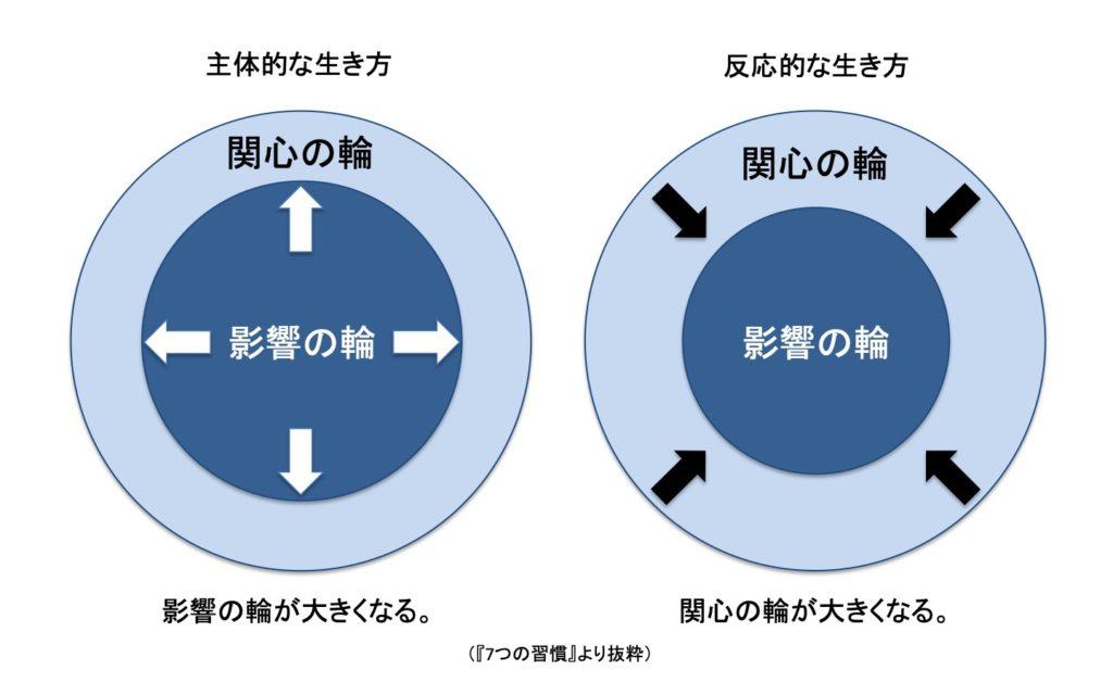 【7つの習慣】第1の習慣:主体的である 内側世界の変革が主体性を高める